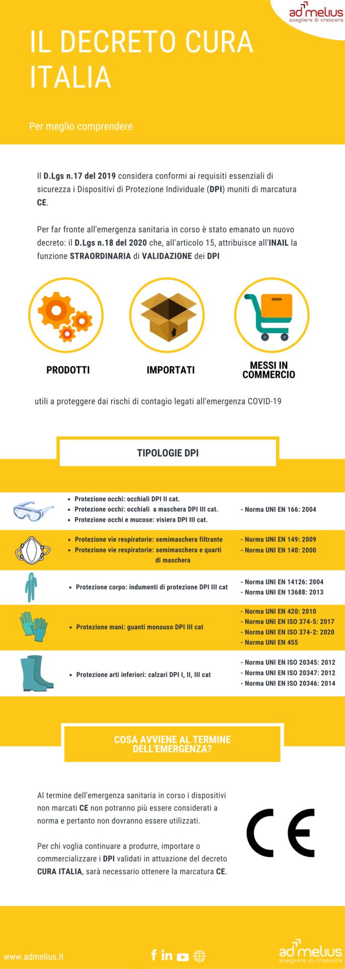 infografica decreto cura italia dpi giallo